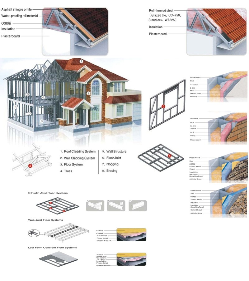 Wind Resist Prefab Villa / Heat Insulation Steel Frame Prefab Homes ...